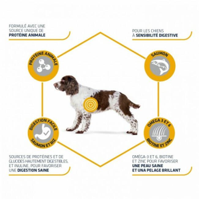 Croquettes pour chiens adultes Advance Sensitive